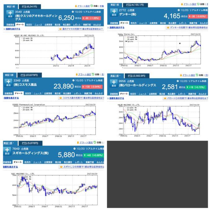 ドラッグストア5社の株価推移 期間は2年